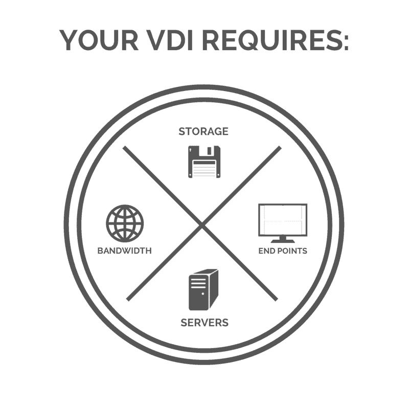 So You Want to Go to VDI: Infrastructure